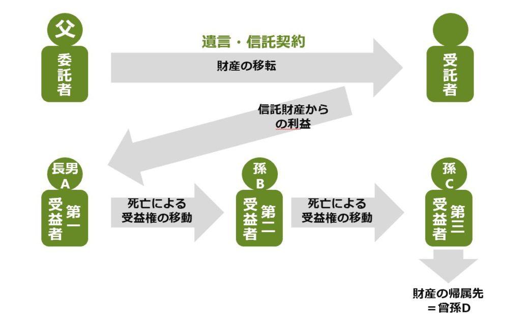 受益者連続信託の概念図