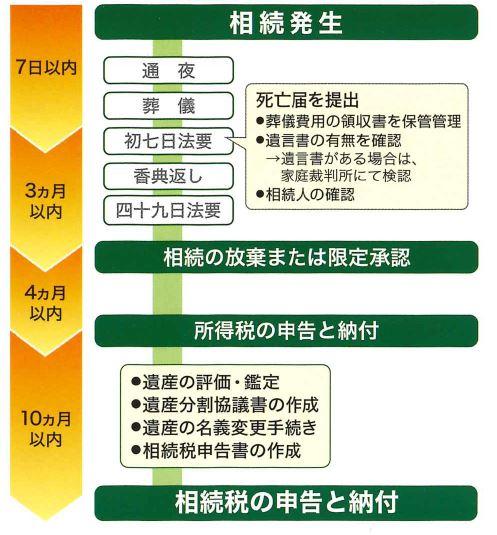 相続発生から相続税申告までのフローチャート