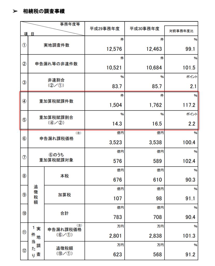 平成30年度相続税調査実績