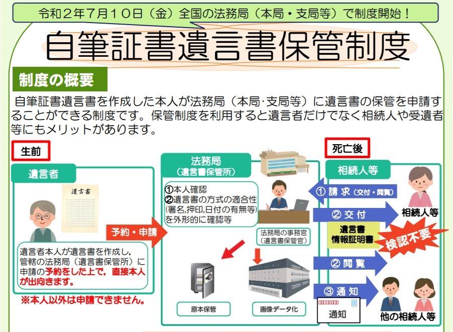 法務局の自筆証書遺言書保管制度